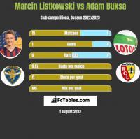 Marcin Listkowski vs Adam Buksa h2h player stats