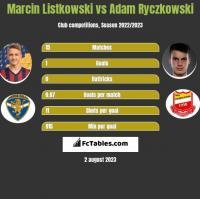 Marcin Listkowski vs Adam Ryczkowski h2h player stats
