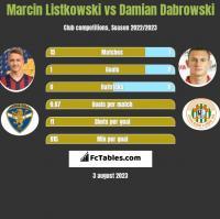 Marcin Listkowski vs Damian Dabrowski h2h player stats