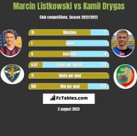 Marcin Listkowski vs Kamil Drygas h2h player stats