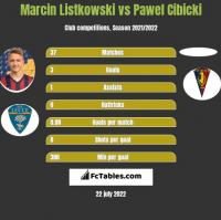 Marcin Listkowski vs Pawel Cibicki h2h player stats