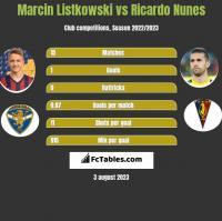 Marcin Listkowski vs Ricardo Nunes h2h player stats