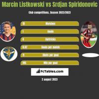 Marcin Listkowski vs Srdjan Spiridonovic h2h player stats
