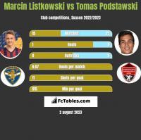 Marcin Listkowski vs Tomas Podstawski h2h player stats