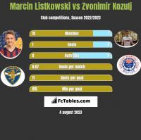 Marcin Listkowski vs Zvonimir Kozulj h2h player stats