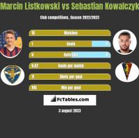Marcin Listkowski vs Sebastian Kowalczyk h2h player stats