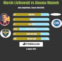 Marcin Listkowski vs Alasana Manneh h2h player stats