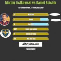 Marcin Listkowski vs Daniel Scislak h2h player stats