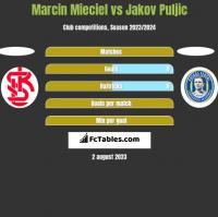 Marcin Mieciel vs Jakov Puljic h2h player stats