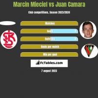 Marcin Mieciel vs Juan Camara h2h player stats