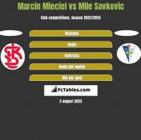 Marcin Mieciel vs Mile Savkovic h2h player stats