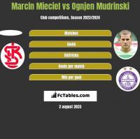 Marcin Mieciel vs Ognjen Mudrinski h2h player stats
