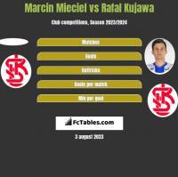 Marcin Mieciel vs Rafal Kujawa h2h player stats