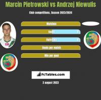 Marcin Pietrowski vs Andrzej Niewulis h2h player stats