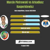 Marcin Pietrowski vs Arkadiusz Kasperkiewicz h2h player stats