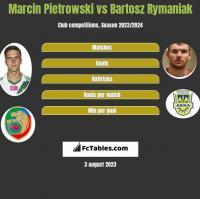 Marcin Pietrowski vs Bartosz Rymaniak h2h player stats