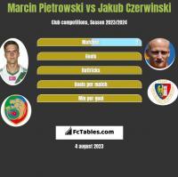 Marcin Pietrowski vs Jakub Czerwinski h2h player stats