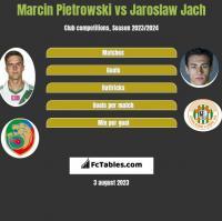 Marcin Pietrowski vs Jaroslaw Jach h2h player stats