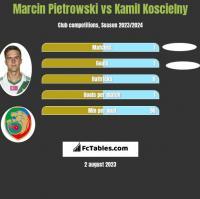 Marcin Pietrowski vs Kamil Koscielny h2h player stats