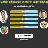 Marcin Pietrowski vs Martin Konczkowski h2h player stats
