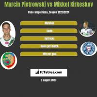 Marcin Pietrowski vs Mikkel Kirkeskov h2h player stats
