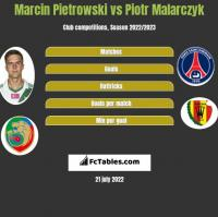 Marcin Pietrowski vs Piotr Malarczyk h2h player stats
