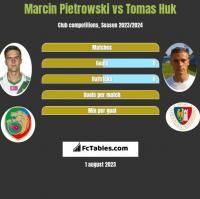 Marcin Pietrowski vs Tomas Huk h2h player stats
