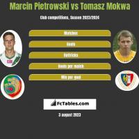 Marcin Pietrowski vs Tomasz Mokwa h2h player stats