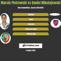 Marcin Pietrowski vs Daniel Mikolajewski h2h player stats