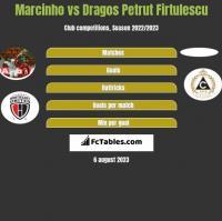 Marcinho vs Dragos Petrut Firtulescu h2h player stats