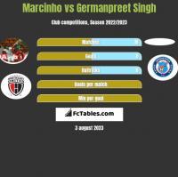 Marcinho vs Germanpreet Singh h2h player stats
