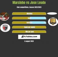 Marcinho vs Jose Leudo h2h player stats