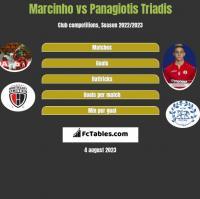 Marcinho vs Panagiotis Triadis h2h player stats