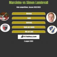 Marcinho vs Simon Lundevall h2h player stats