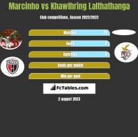 Marcinho vs Khawlhring Lalthathanga h2h player stats