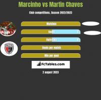 Marcinho vs Martin Chaves h2h player stats