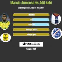 Marcio Amoroso vs Adil Nabi h2h player stats