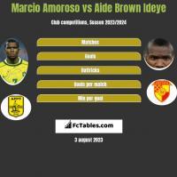 Marcio Amoroso vs Aide Brown Ideye h2h player stats