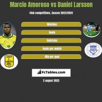 Marcio Amoroso vs Daniel Larsson h2h player stats