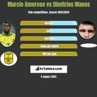 Marcio Amoroso vs Dimitrios Manos h2h player stats