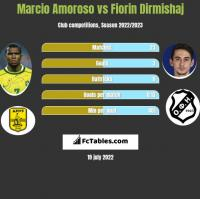 Marcio Amoroso vs Fiorin Dirmishaj h2h player stats