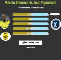 Marcio Amoroso vs Joao Figueiredo h2h player stats