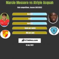 Marcio Mossoro vs Afriyie Acquah h2h player stats