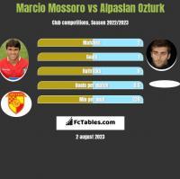 Marcio Mossoro vs Alpaslan Ozturk h2h player stats