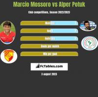 Marcio Mossoro vs Alper Potuk h2h player stats