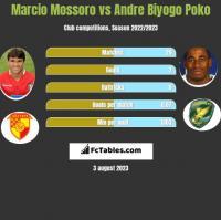 Marcio Mossoro vs Andre Biyogo Poko h2h player stats