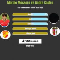 Marcio Mossoro vs Andre Castro h2h player stats