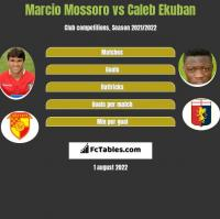 Marcio Mossoro vs Caleb Ekuban h2h player stats