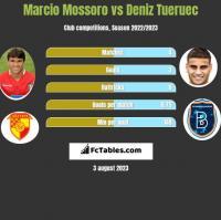 Marcio Mossoro vs Deniz Tueruec h2h player stats