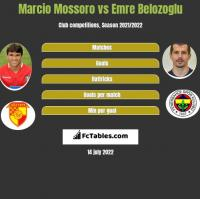 Marcio Mossoro vs Emre Belozoglu h2h player stats